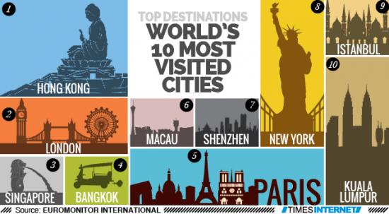 top-10-qytetet